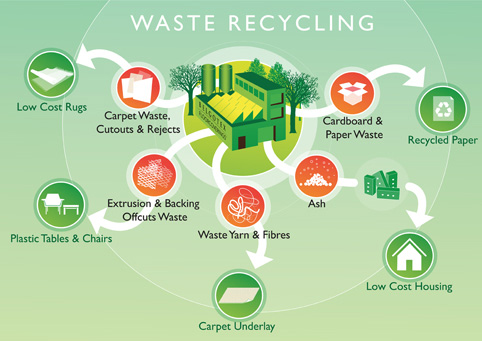 cause and effect essay about benefits of recycling